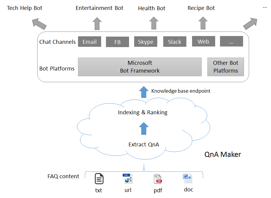 QnA Maker Overview